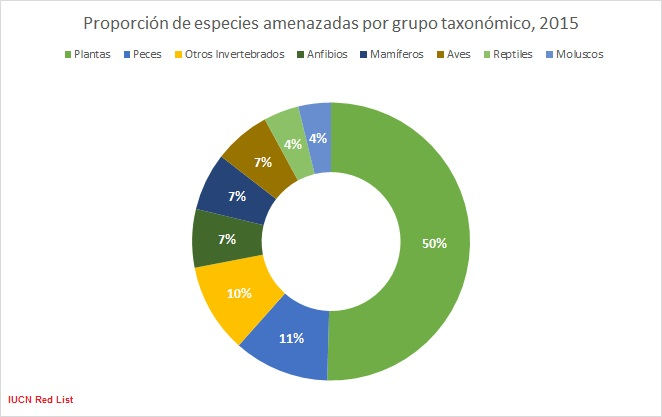 Especies amenazadas por grupos taxonomicos. Red List IUCN