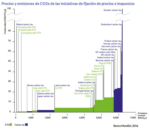 Prices, tax, ETS, on carbon