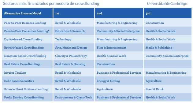 crowdfunding, sectores financiados