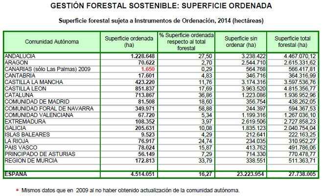 superficie forestal ordenada