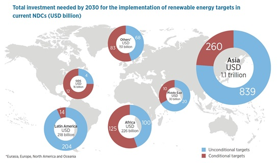 Inv_Needs in Renewables, IRENA COP23