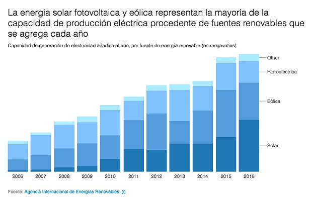 Energias renovables en 2017