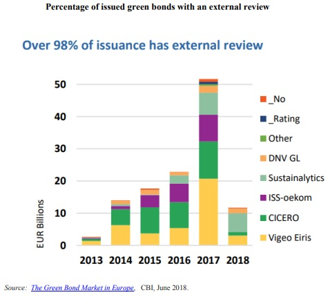 green bonds external review